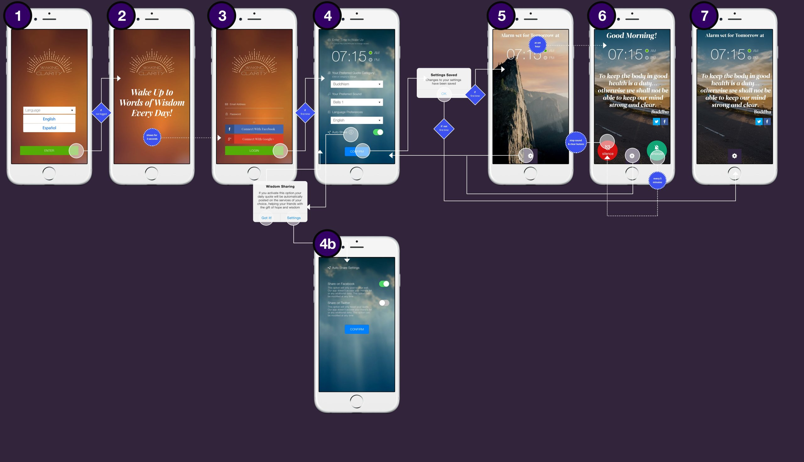 UX screens for mobile app