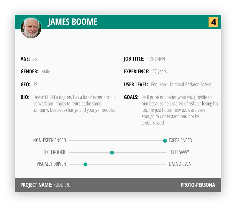 Personas: example of proto-persona