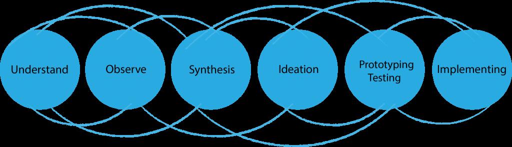 design thinking vs XCI