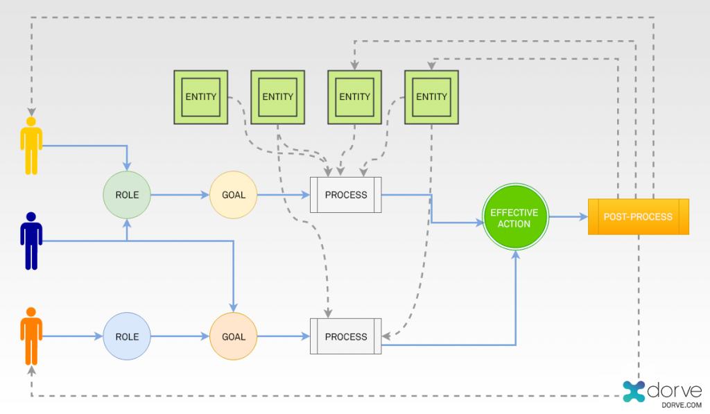 Roles, Goals, processes and sub-processes of a UX or HCI process
