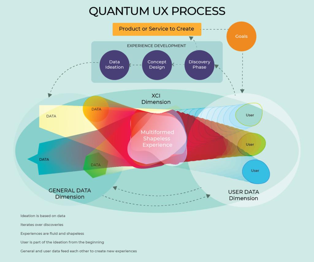 Quantum UX process: XCI and dimensions