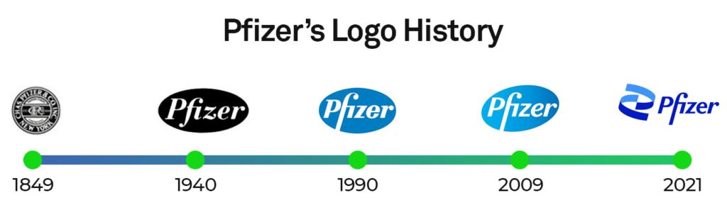 Pfizer's Logo evolution 1849-2021