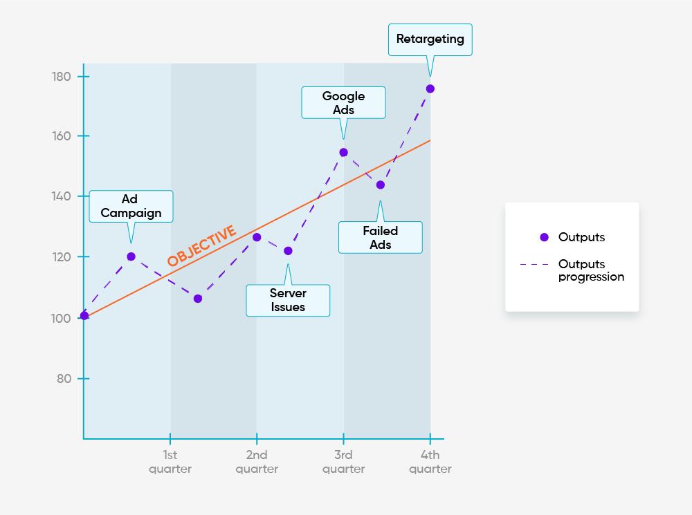 KPI vs OKR: Example of a KPI graphic