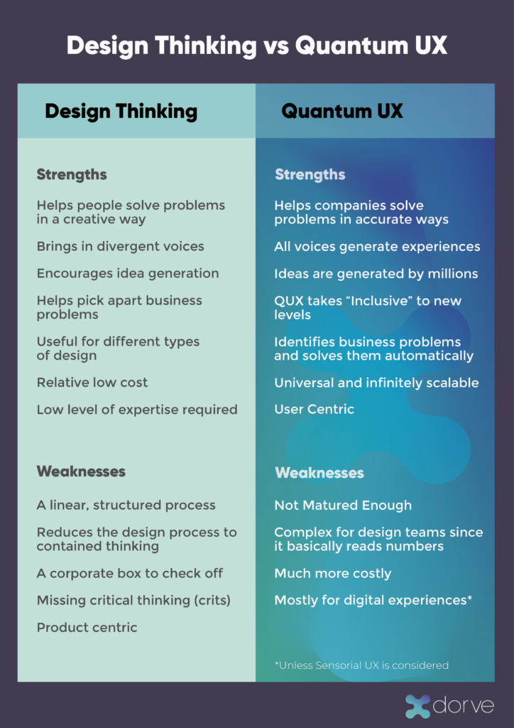 Design Thinking vs Quantum UX Infographic