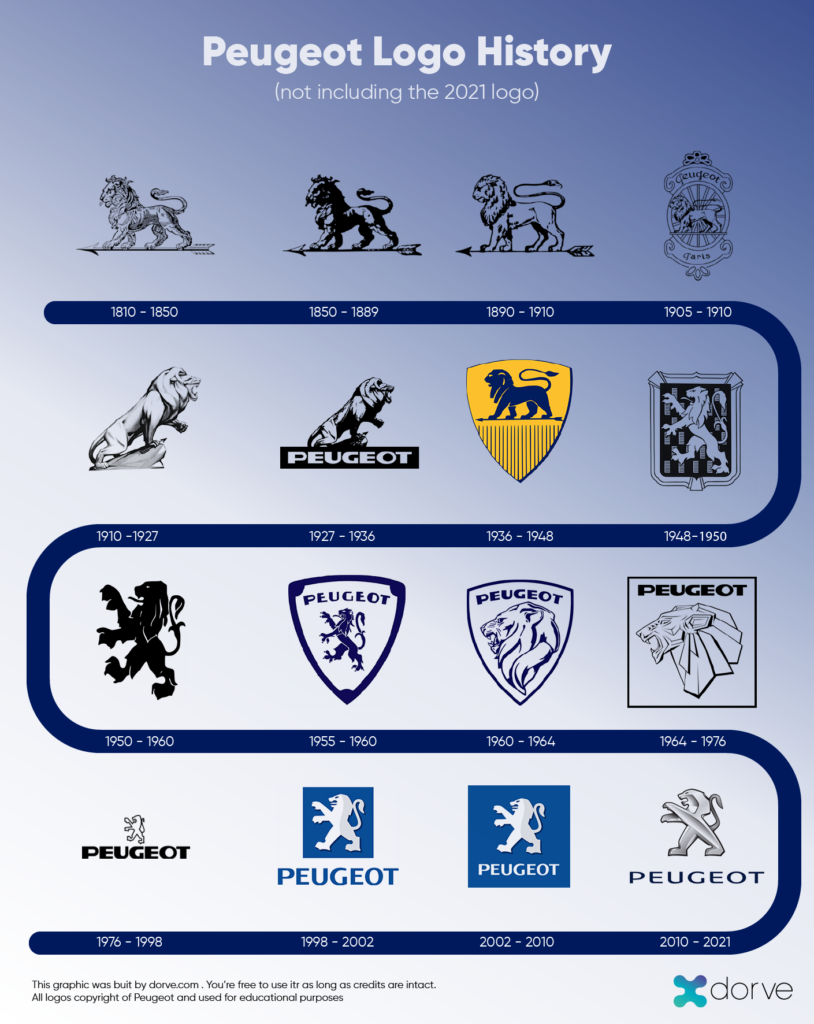 Peugeot logo history (without Peugeot's new 2021 logo)
