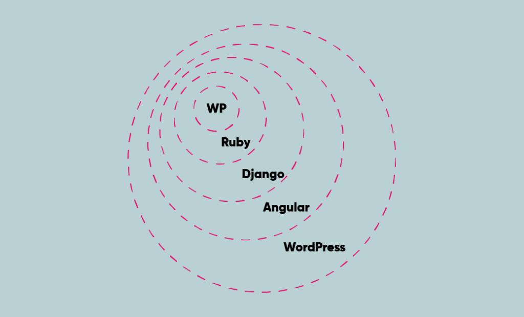 web development lack of planning